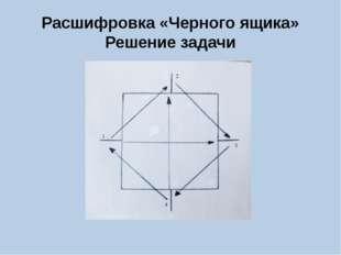 Расшифровка «Черного ящика» Решение задачи