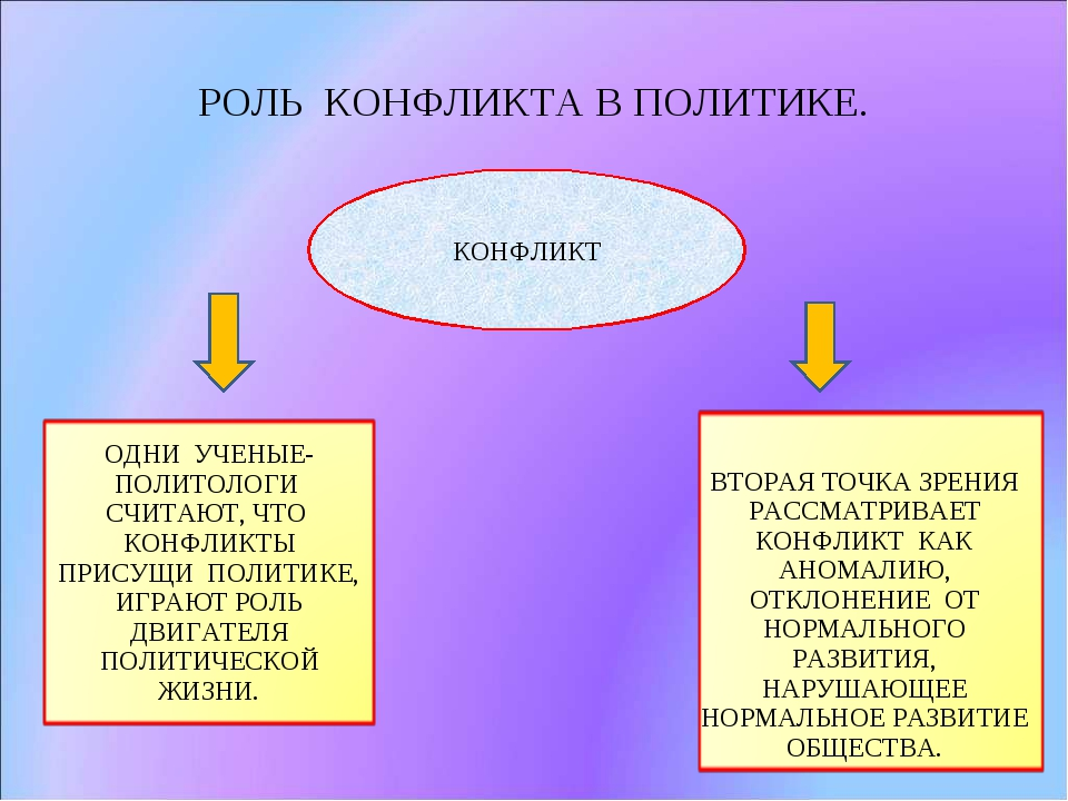 РОЛЬ КОНФЛИКТА В ПОЛИТИКЕ. КОНФЛИКТ