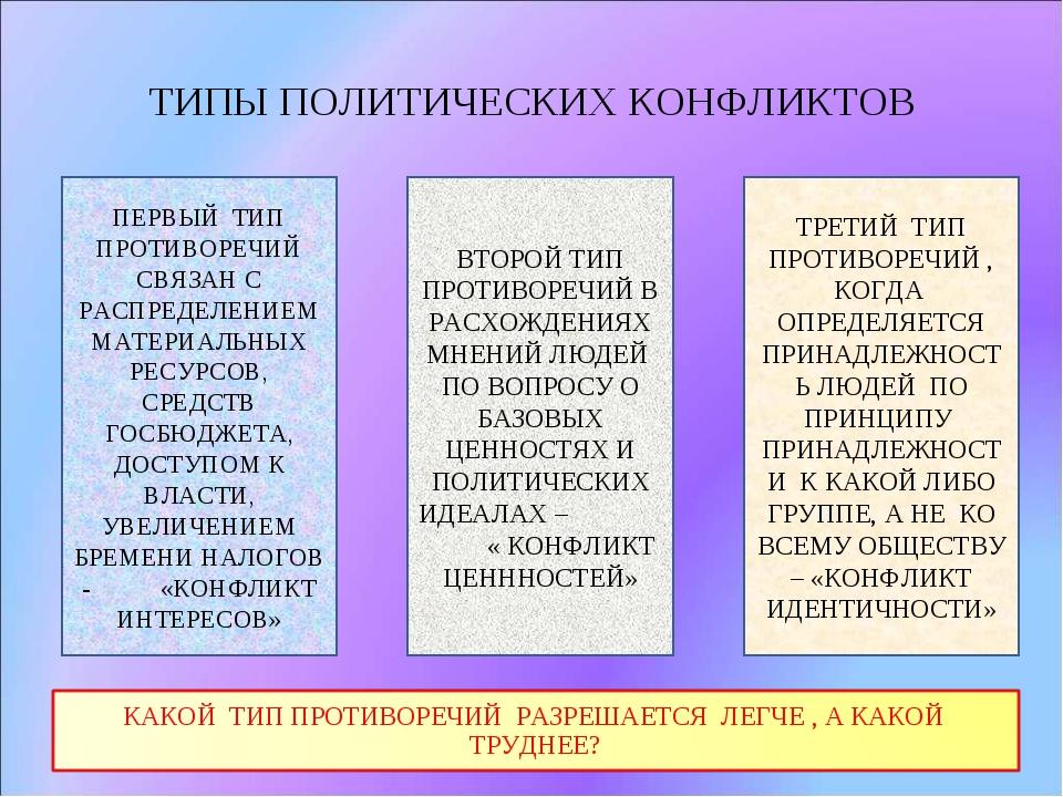 ТИПЫ ПОЛИТИЧЕСКИХ КОНФЛИКТОВ ПЕРВЫЙ ТИП ПРОТИВОРЕЧИЙ СВЯЗАН С РАСПРЕДЕЛЕНИЕМ...