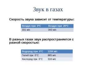 Звук в газах Скорость звука зависит от температуры: В разных газах звук распр