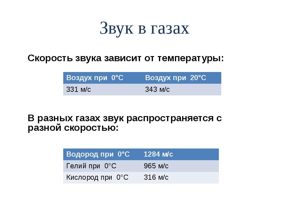 Звук в газах Скорость звука зависит от температуры: В разных газах звук распр...