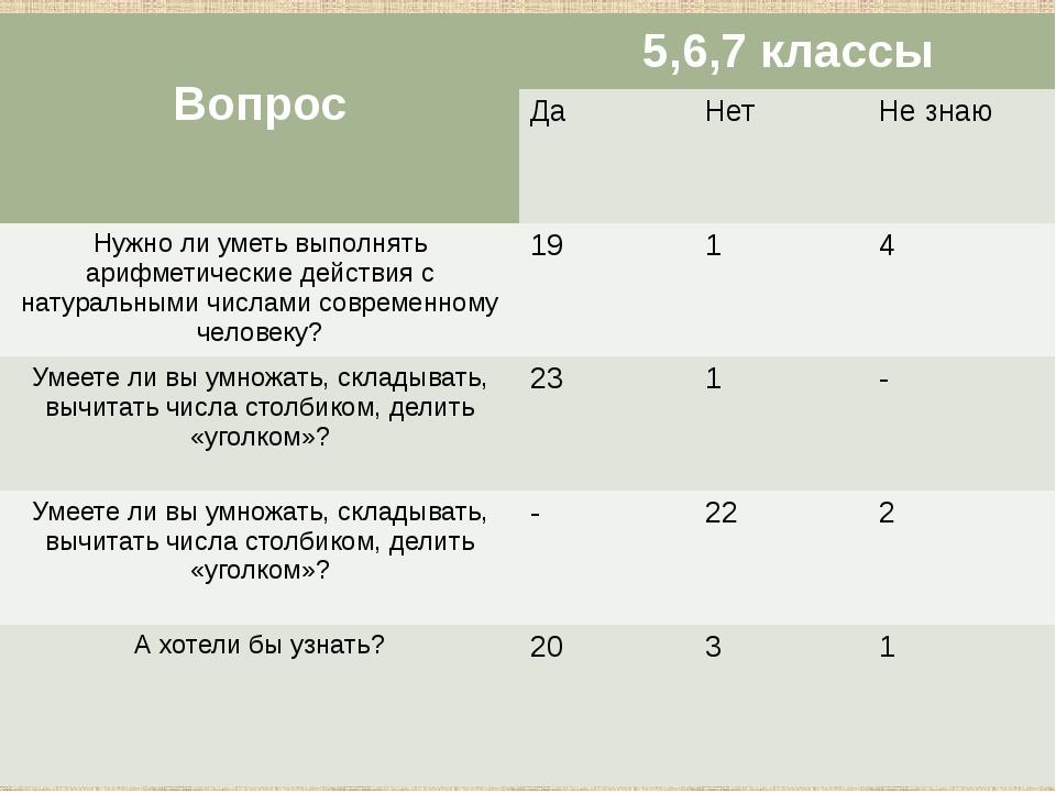Вопрос 5,6,7 классы Да Нет Не знаю Нужно ли уметь выполнять арифметические де...