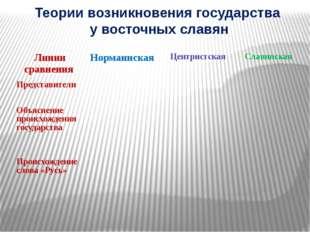 Теории возникновения государства у восточных славян Линии сравнения Норманнск