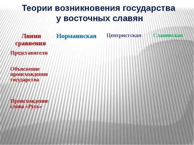 Теории возникновения государства у восточных славян Линии сравнения Норманнск...