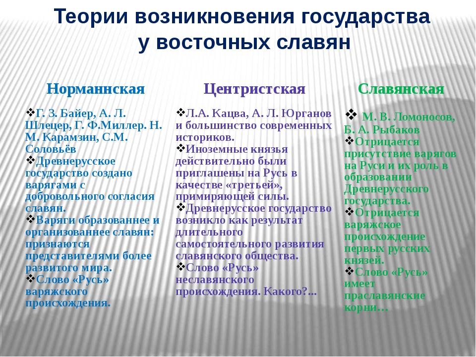 Теории возникновения государства у восточных славян Норманнская Центристская...