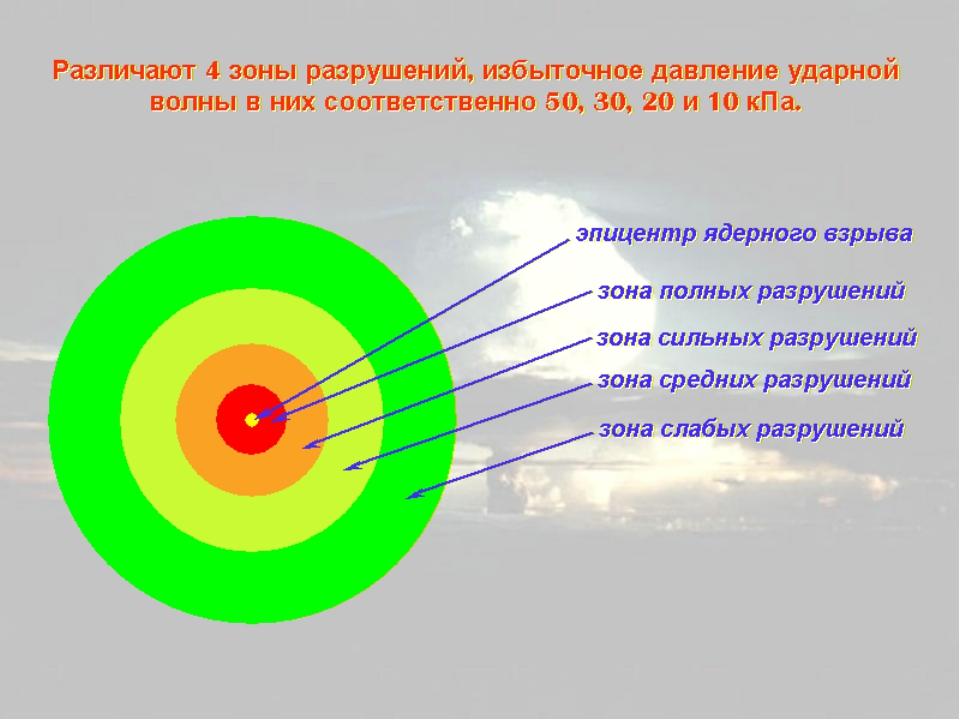 Например, при ядерном взрыве в плотных слоях атмосферы на высотах до 10 км на образование воздушной ударной волны и