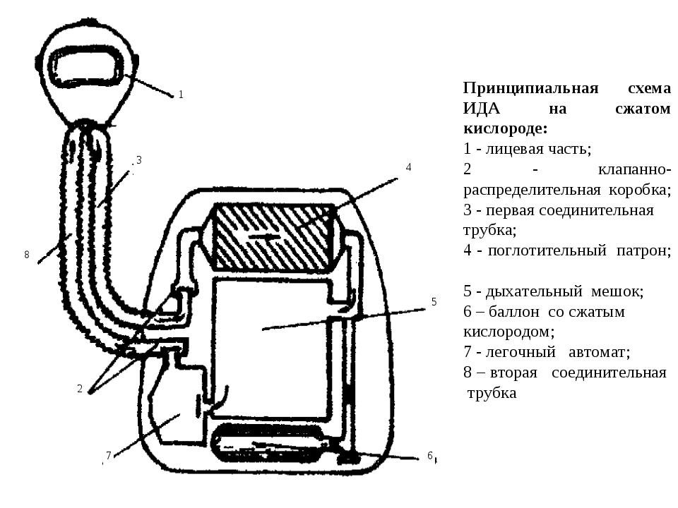Принципиальная схема ИДА на сжатом кислороде: 1 - лицевая часть; 2 - клапанно...