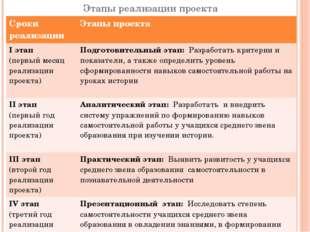 Этапы реализации проекта Сроки реализации Этапы проекта Iэтап (первыймесяц ре