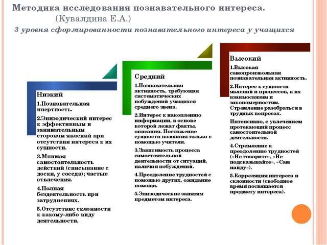 Методика исследования познавательного интереса. (Кувалдина Е.А.) 3 уровня...