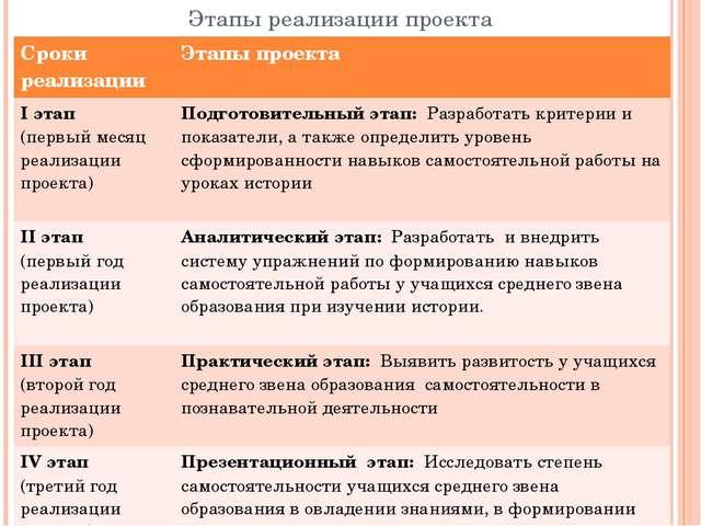 Этапы реализации проекта Сроки реализации Этапы проекта Iэтап (первыймесяц ре...