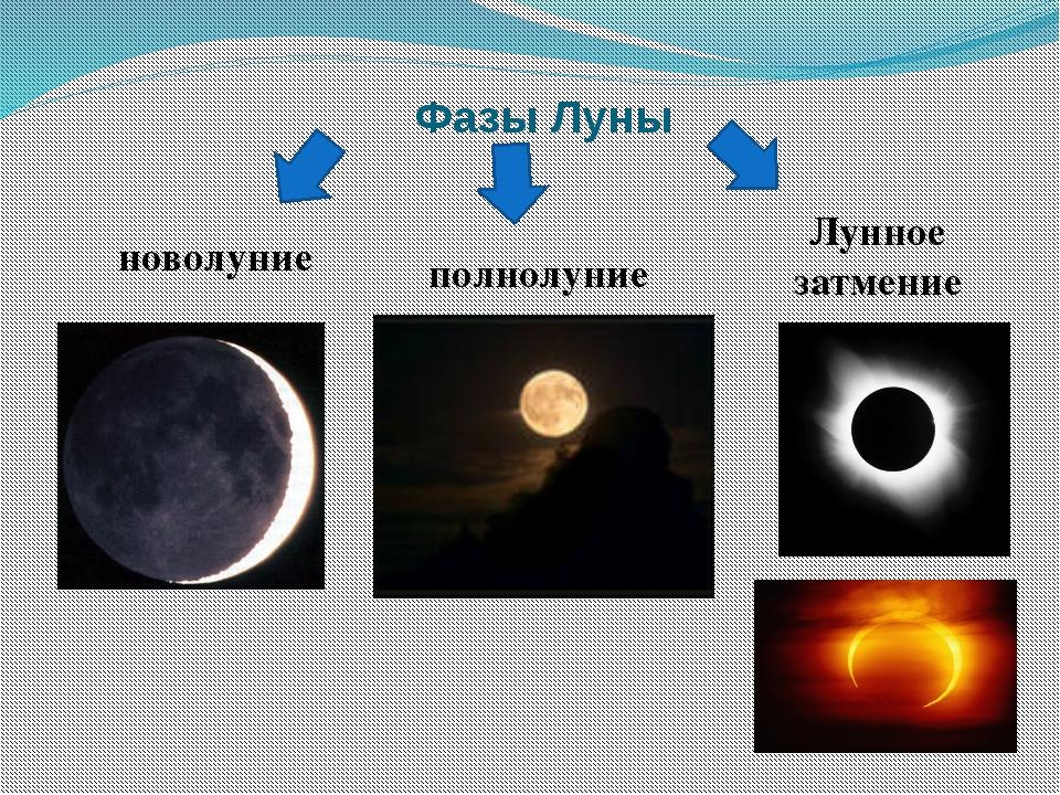 Фазы Луны новолуние полнолуние Лунное затмение