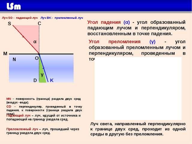 M N О S C MN – поверхность (граница) раздела двух сред (воздух –вода). Луч S...