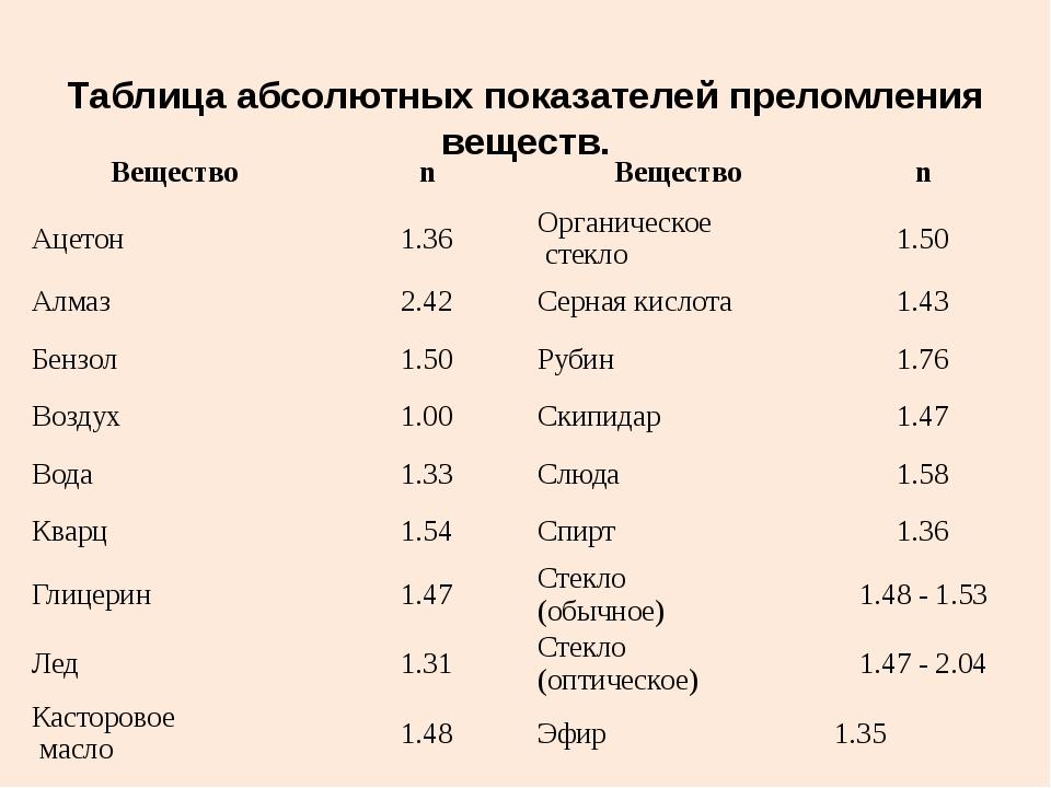 Таблица абсолютных показателей преломления веществ. Вещество n Вещество n Аце...