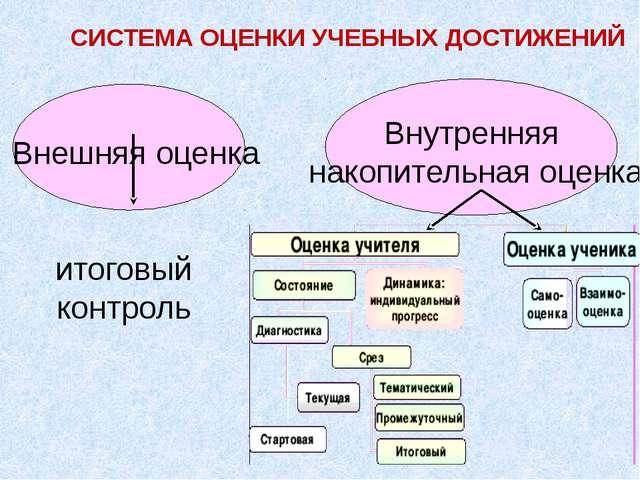 Внешняя оценка итоговый контроль СИСТЕМА ОЦЕНКИ УЧЕБНЫХ ДОСТИЖЕНИЙ Внутрення...