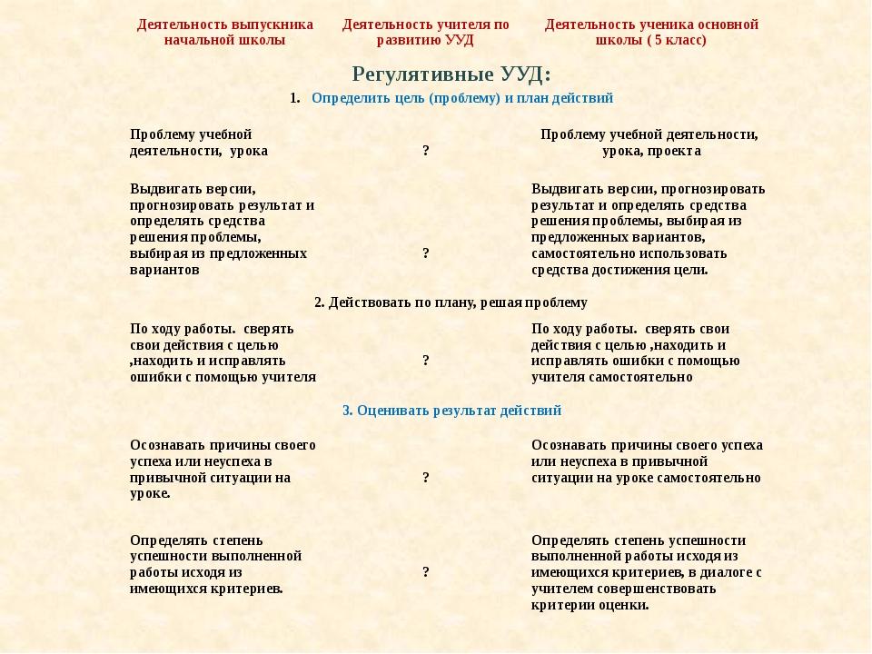 Деятельность выпускника начальной школы Деятельность учителя по развитию УУД...