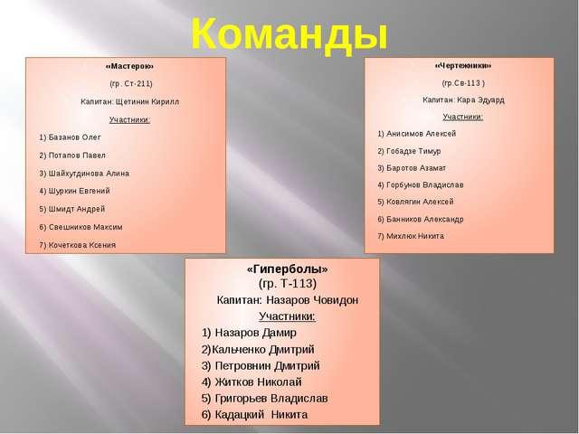 Команды «Мастерок» (гр. Ст-211) Капитан: Щетинин Кирилл Участники: 1) Базанов...