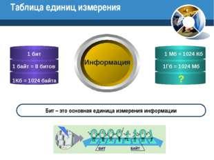 Таблица единиц измерения ? Информация Бит – это основная единица измерения ин