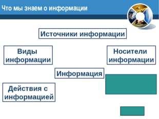 Что мы знаем о информации Информация Источники информации Виды информации Нос