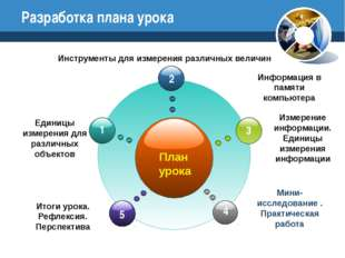 Разработка плана урока Мини-исследование . Практическая работа План урока Ед