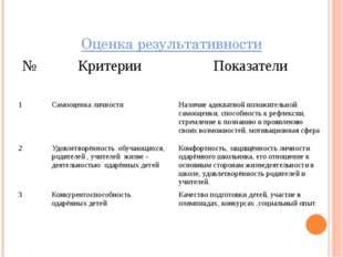 Оценка результативности № Критерии Показатели 1 Самооценка личности Наличие а