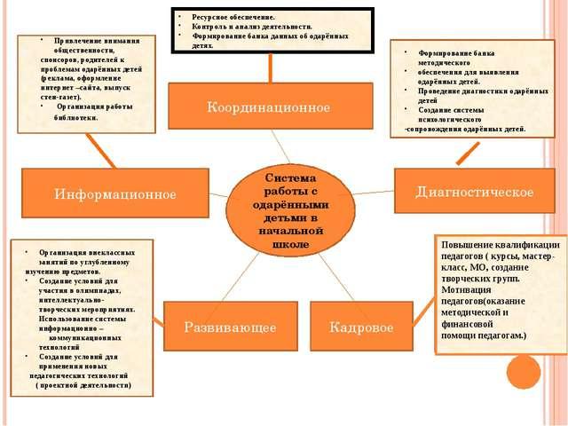 Система работы с одарёнными детьми в начальной школе Координационное Диагност...