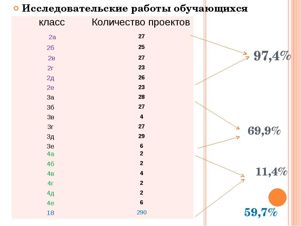 97,4% 69,9% 11,4% 59,7% Исследовательские работы обучающихся класс Количеств...