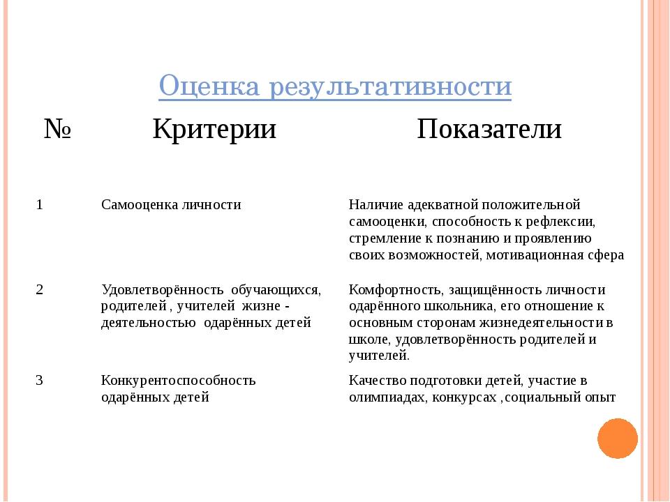 Оценка результативности № Критерии Показатели 1 Самооценка личности Наличие а...