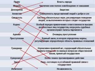 Право Власть народа Мораль Частичное или полное освобождение от наказания Дем
