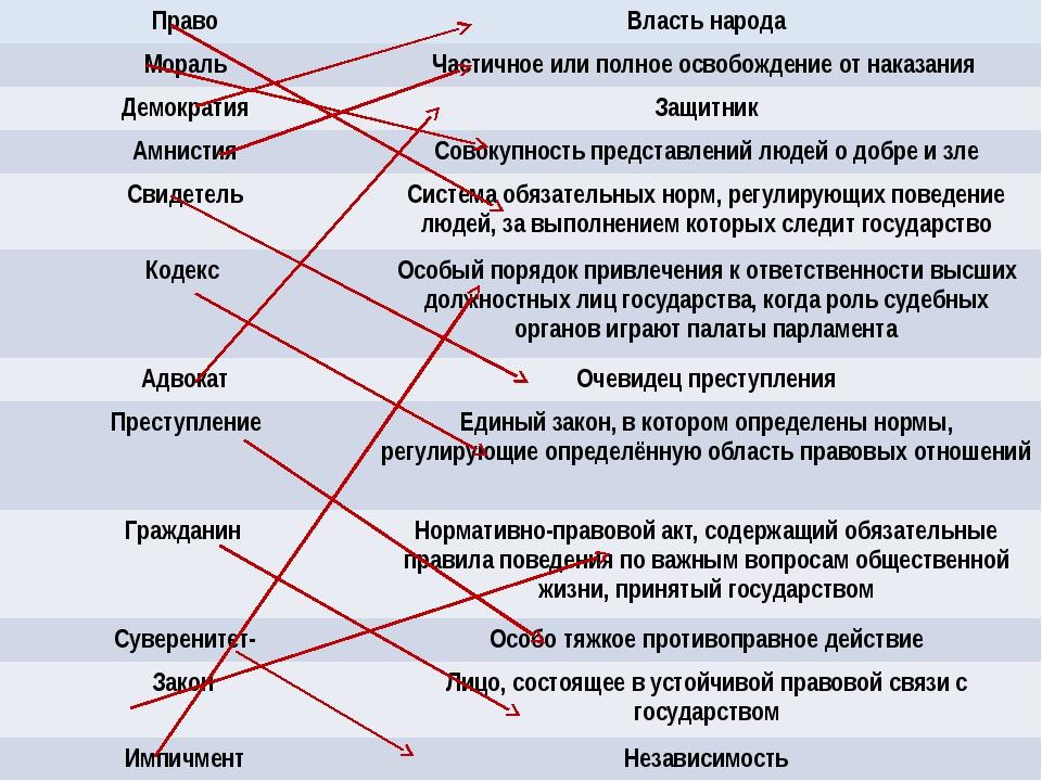 Право Власть народа Мораль Частичное или полное освобождение от наказания Дем...