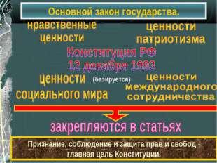 Основной закон государства. Признание, соблюдение и защита прав и свобод - гл