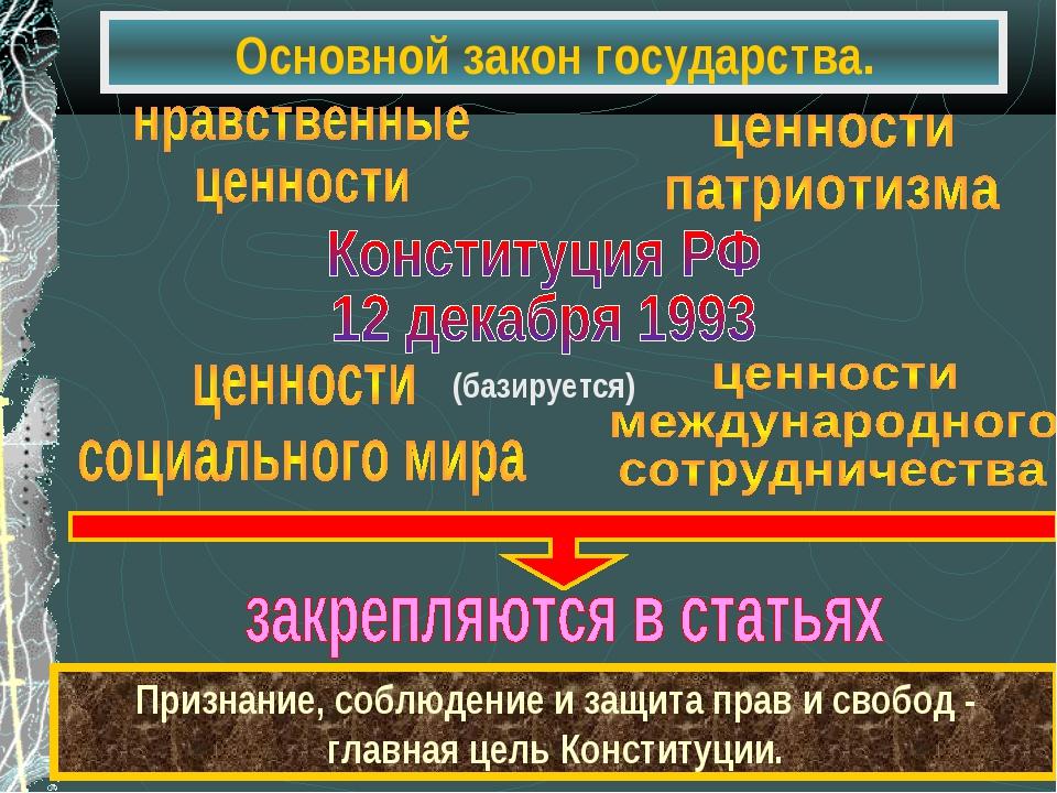 Основной закон государства. Признание, соблюдение и защита прав и свобод - гл...