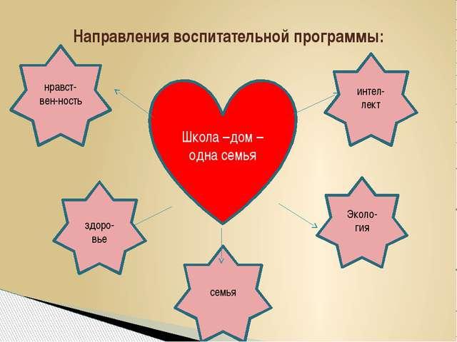 Направления воспитательной программы: Школа –дом – одна семья нравст-вен-ност...
