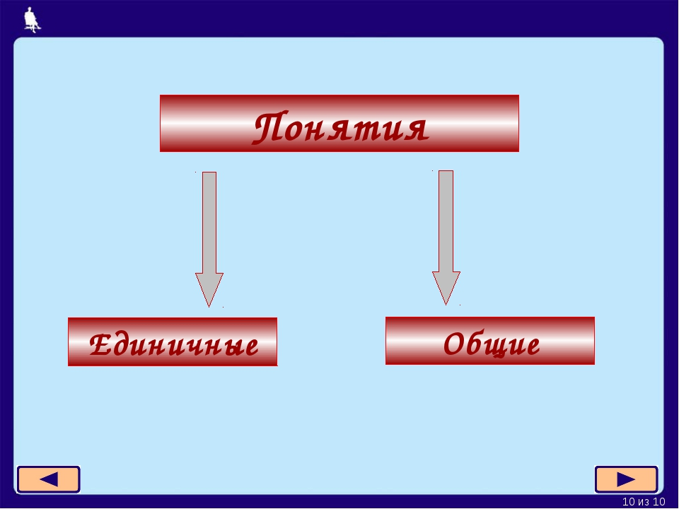 Понятия Единичные Общие * из 10