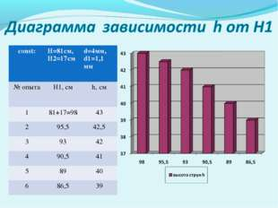 const:H=81cм, H2=17смd=4мм, d1=1,1 мм № опытаH1, см h, см 181+17=9843 2