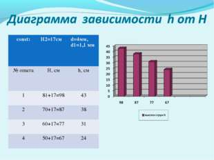 const:H2=17смd=4мм, d1=1,1 мм № опытаH, см h, см 181+17=9843 270+17=87