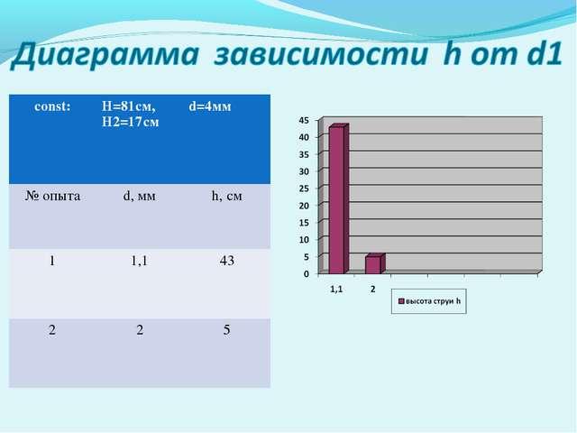 const:H=81cм, H2=17смd=4мм № опытаd, ммh, см 11,143 225