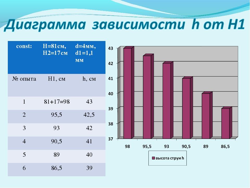 const:H=81cм, H2=17смd=4мм, d1=1,1 мм № опытаH1, см h, см 181+17=9843 2...