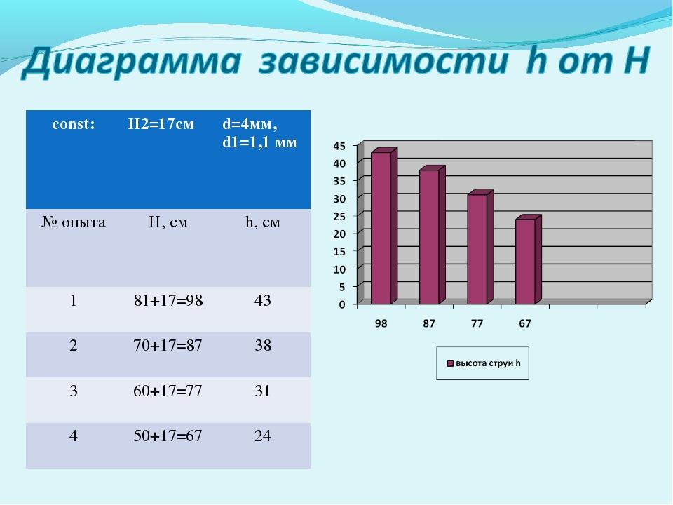 const:H2=17смd=4мм, d1=1,1 мм № опытаH, см h, см 181+17=9843 270+17=87...