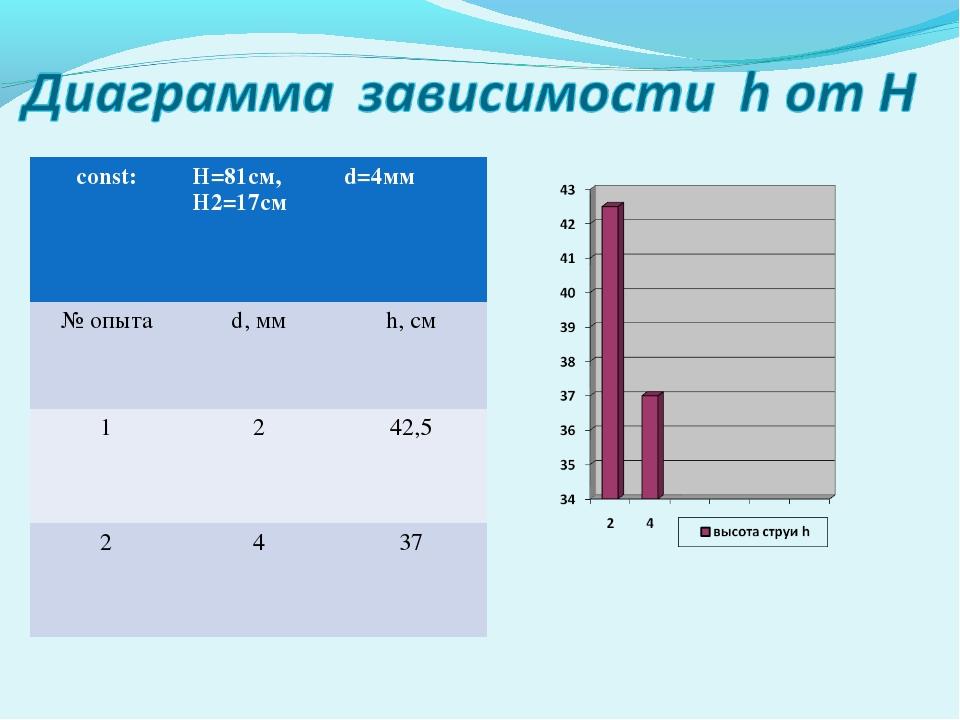 const:H=81cм, H2=17смd=4мм № опытаd, ммh, см 1242,5 2437