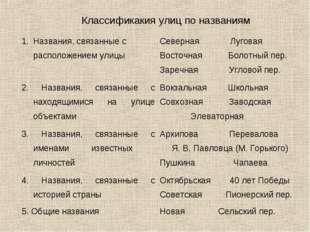 Классификакия улиц по названиям Названия, связанные с расположением улицыСев