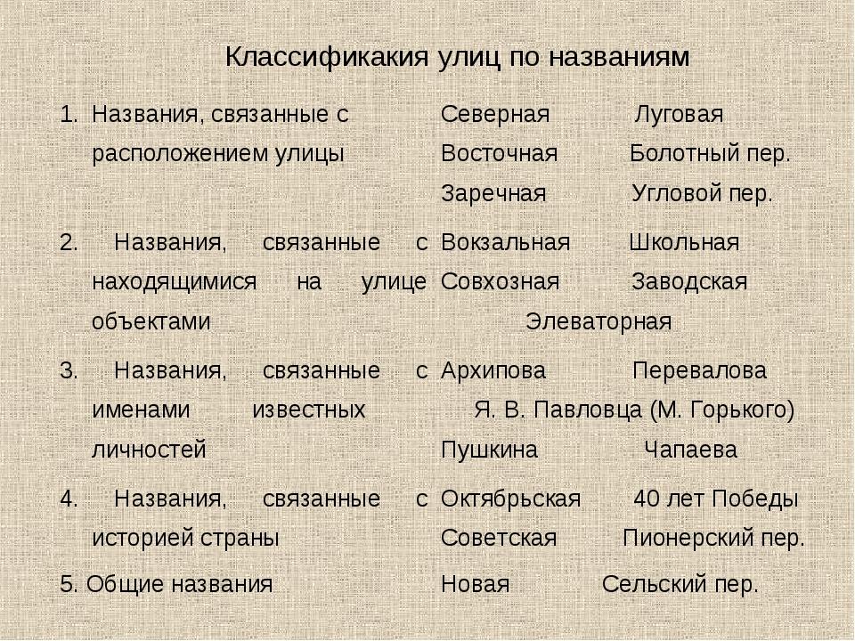 Классификакия улиц по названиям Названия, связанные с расположением улицыСев...