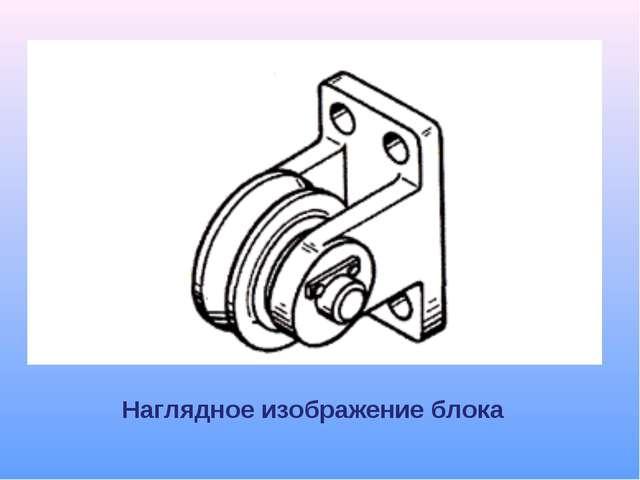 Наглядное изображение блока