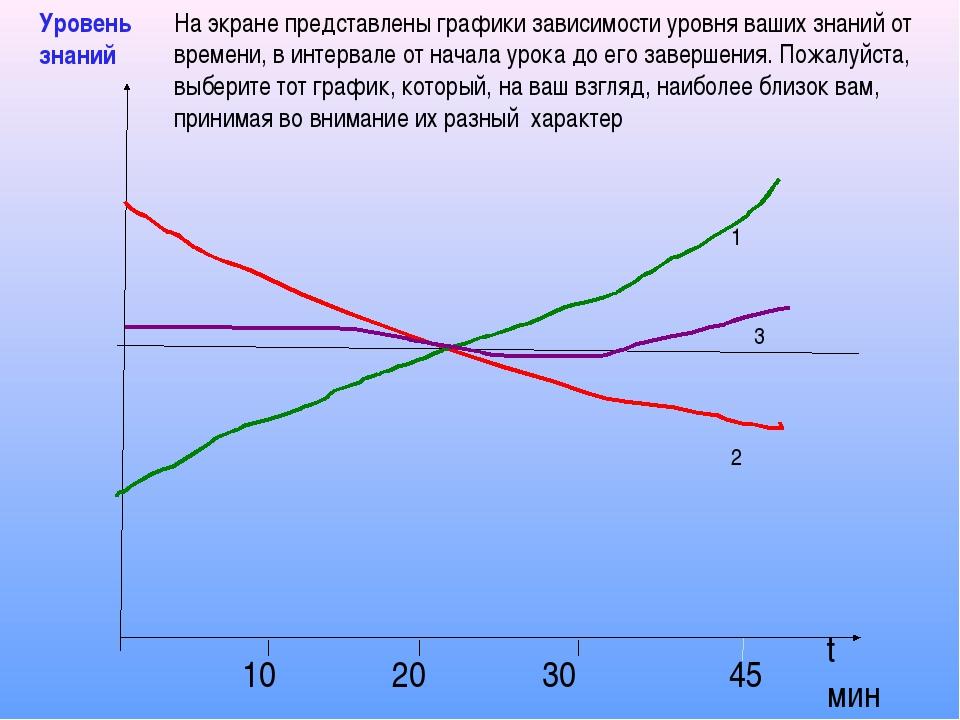 1 2 3 10 20 30 45 t мин Уровень знаний На экране представлены графики зависим...