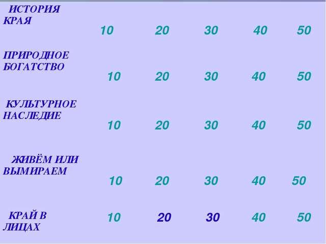 ИСТОРИЯ КРАЯ 10 20 30 40 50 ПРИРОДНОЕ БОГАТСТВО  10 20 30 40 50 КУ...