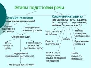 Этапы подготовки речи Докоммуникативная (подготовка выступления) Коммуникатив