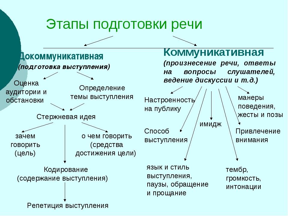 Этапы подготовки речи Докоммуникативная (подготовка выступления) Коммуникатив...