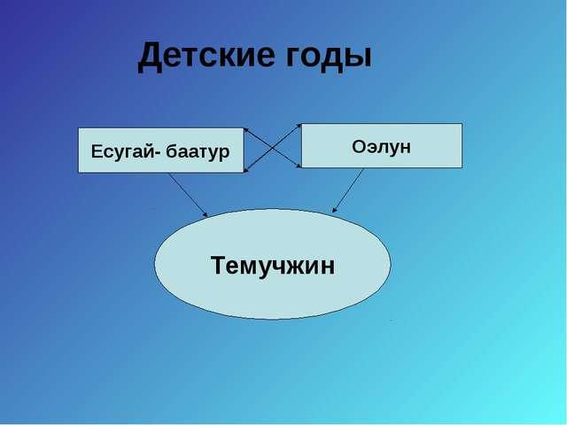 Детские годы Есугай- баатур Оэлун Темучжин