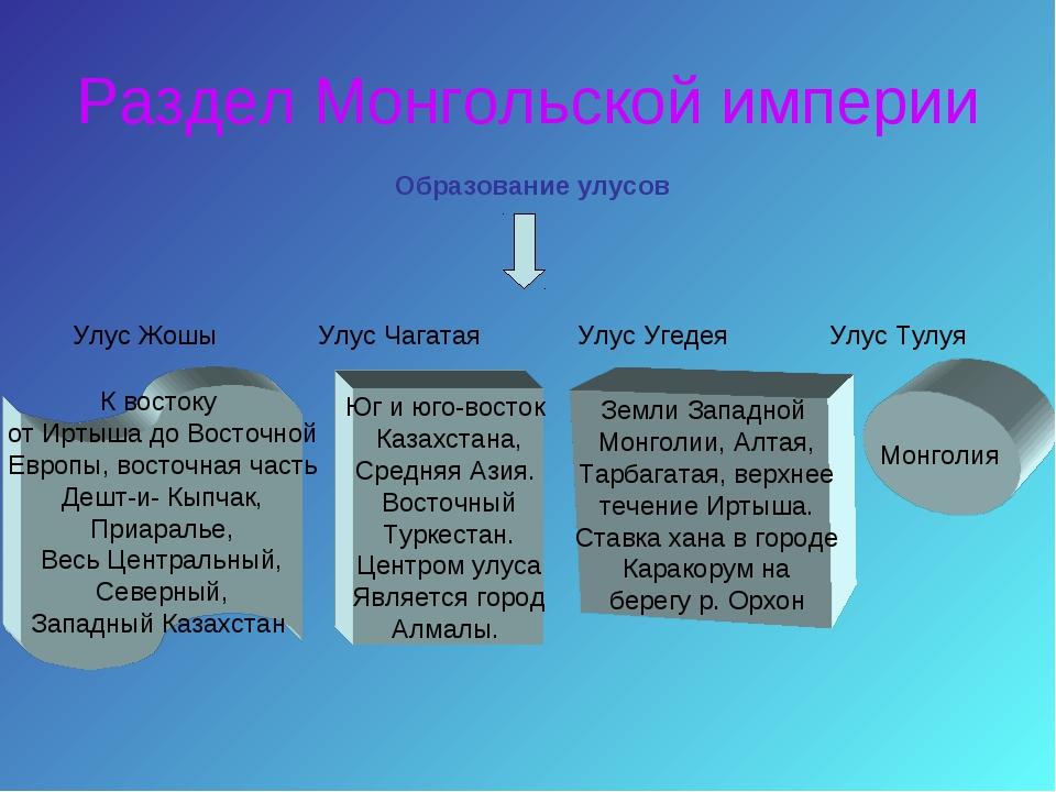 Раздел Монгольской империи Образование улусов Улус Жошы Улус Чагатая Улус Уге...