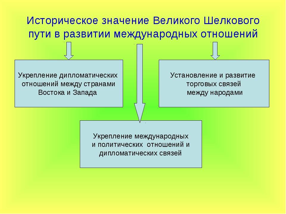 Историческое значение Великого Шелкового пути в развитии международных отноше...