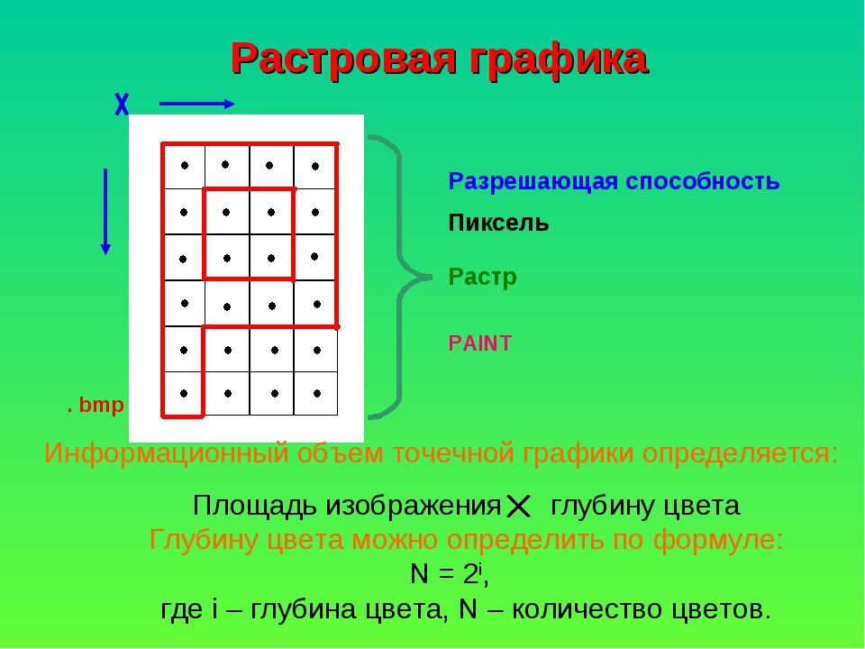 Разрешающая способность Пиксель Растр PAINT . bmp Информационный объем точечн...